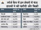 फंड हाउसों ने SBI लाइफ में जमकर खरीदी की, महिंद्रा एंड महिंद्रा के 9,491 करोड़ के शेयर बेचे|बिजनेस,Business - Money Bhaskar