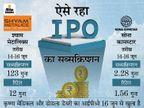 श्याम मेटालिक्स का इश्यू 122 गुना भरा, सोना कामस्टार 2 गुना भरा, दो IPO आज से खुले|बिजनेस,Business - Dainik Bhaskar