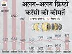 क्रिप्टो करेंसी की कीमतों में भारी गिरावट, हफ्ते भर में 30% तक गिरीं बिजनेस,Business - Money Bhaskar