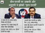 ग्रीन एनर्जी के लिए भिड़ने जा रहे हैं भारत के दो सबसे अमीर कारोबारी; क्या इस सेक्टर में भी जियो जैसा जादू चला पाएगी रिलायंस DB ओरिजिनल,DB Original - Money Bhaskar