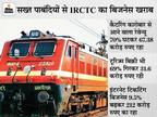 IRCTC का प्रॉफिट चौथी तिमाही में 23% घटकर 104 करोड़ रुपए रहा, शेयरहोल्डर्स के लिए 5 रुपए प्रति शेयर अंतरिम डिविडेंड का ऐलान बिजनेस,Business - Money Bhaskar