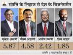 अडाणी को लगा झटका, अब दुनिया के 19 वें अमीर बिजनेसमैन, पहले 14 वें नंबर पर थे|बिजनेस,Business - Money Bhaskar