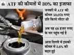ATF की कीमतों के बढ़ने का असर, 6 महीने से लगातार बढ़ रही हैं कीमतें|बिजनेस,Business - Money Bhaskar