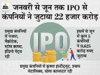 जुलाई से दिसंबर के बीच आएंगे 30 IPO, मिलेगा अच्छी कंपनियों में निवेश का मौका|बिजनेस,Business - Money Bhaskar