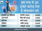 9 महीने में 28 हजार करोड़ चुकाना है, 7 हजार करोड़ घाटे में है कंपनी|बिजनेस,Business - Money Bhaskar