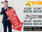 पिछले महीने की गिरावट के बाद फिर महंगे होने लगे हैं सोना-चांदी, आने वाले दिनों में जारी रह सकती है बढ़त|बिजनेस,Business - Money Bhaskar