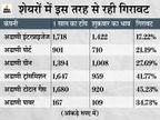 अडाणी की कंपनियों के शेयरों में 45% की गिरावट, ट्रांसमिशन और गैस शेयरों के निवेशकों को जबरदस्त घाटा बिजनेस,Business - Money Bhaskar