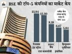 टॉप-10 में से 8 कंपनियों का मार्केट कैप 65,176 करोड़ रुपए घटा, टीसीएस को सबसे ज्यादा नुकसान बिजनेस,Business - Money Bhaskar