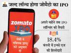 जौमैटो के 8250 करोड़ रुपए के IPO को मिली मंजूरी, ऑफर फॉर सेल में इन्फो एज बेचेगी 375 करोड़ के शेयर|बिजनेस,Business - Money Bhaskar