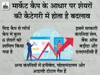 अडाणी गैस के साथ ये 7 शेयर बन गए लार्ज कैप, जानिए कैसे बनता है लार्ज कैप बिजनेस,Business - Money Bhaskar