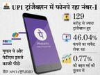 जून में सबसे ज्यादा UPI ट्रांजैक्शन फोनपे से हुए, कंपनी का मार्केट शेयर 46% रहा; गूगल पे और पेटीएम इससे बहुत पीछे|टेक & ऑटो,Tech & Auto - Money Bhaskar