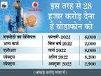 23 हजार करोड़ जुटाने के लिए फिर एक्टिव, पहली तिमाही में 6,600 करोड का घाटा होने का अनुमान|बिजनेस,Business - Money Bhaskar