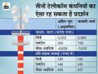 जून तिमाही में वोडाफोन को 6,629 करोड़ का घाटा हो सकता है, एयरटेल और जियो को अच्छा फायदा|बिजनेस,Business - Money Bhaskar