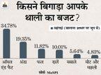 जून में रिटेल महंगाई दर 6.26% हुई, महंगे पेट्रोल-डीजल से ट्रांसपोर्टेशन लागत बढ़ी|बिजनेस,Business - Money Bhaskar