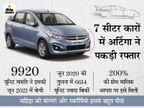इस कार की डिमांड महीनेभर में 200% बढ़ी, जून में हर दिन इसकी औसतन 330 यूनिट बिकीं; जानिए किन कारों को पीछे छोड़ा?|टेक & ऑटो,Tech & Auto - Money Bhaskar