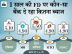 फिक्स्ड डिपॉजिट कराने का बना रहे हैं प्लान तो पहले यहां जान लें कहां निवेश करने पर मिलेगा ज्यादा फायदा|बिजनेस,Business - Money Bhaskar