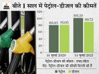 ईंधन पर खर्च बढ़ने से खाने और स्वास्थ्य की जरूरताें में कटौती करके पेट्रोल-डीजल भरवाने को मजबूर हो रहे लोग|बिजनेस,Business - Money Bhaskar
