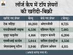 टेक महिंद्रा, HDFC लाइफ पर लगाया दांव, टाइटन और ONGC के शेयर बेचे|बिजनेस,Business - Money Bhaskar