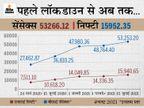 53,159 के उच्चतम स्तर पर बंद हुआ सेंसेक्स, पहली बार 15,900 अंक से ऊपर रहा निफ्टी|इकोनॉमी,Economy - Money Bhaskar