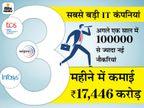 TCS और इंफोसिस को भी पिछले 3 महीने में 14,203 करोड़ रुपए का फायदा हुआ, अगले एक साल में नौकरियों की सुनामी आने की संभावना|बिजनेस,Business - Money Bhaskar