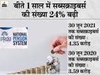 नेशनल पेंशन सिस्टम से बीते एक साल में जुड़े 76 लाख से ज्यादा लोग, सब्सक्राइबर्स की संख्या बढ़कर 4.35 करोड़ हुई|बिजनेस,Business - Money Bhaskar