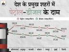 इस महीने अब तक 9 बार बढ़ चुके हैं दाम, मध्य प्रदेश और राजस्थान में 110 रुपए के ऊपर पहुंचा|बिजनेस,Business - Money Bhaskar