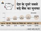 HDFC बैंक का प्रॉफिट 16.1% बढ़कर 7,729.60 करोड़, देगा हर शेयर पर 6.50 रुपए का डिविडेंड|बिजनेस,Business - Money Bhaskar