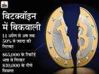 निवेशकों के करीब 7 लाख करोड़ डूबे, एक महीने में पहली बार 30,000 डॉलर के नीचे आया बिटक्वॉइन बिजनेस,Business - Money Bhaskar