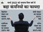 वित्त वर्ष 2020-21 में रेवेन्यू में 5% की गिरावट आई, पर शुद्ध फायदा 105% बढ़ा|बिजनेस,Business - Money Bhaskar