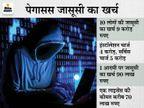 स्पायवेयर के एक लाइसेंस की कीमत करीब 70 लाख रुपए, 10 लोगों की जासूसी के लिए कंपनी ने 9 करोड़ रुपए लिए थे|टेक & ऑटो,Tech & Auto - Money Bhaskar