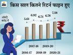 2020-21 में 7.38 करोड़ इनकम टैक्स रिटर्न फाइल हुए, 5 साल में ITR भरने वाले 32% बढ़े बिजनेस,Business - Money Bhaskar