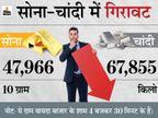 हफ्ते के पहले दिन सोने-चांदी में गिरावट, सोना 48,000 और चांदी 68,000 के नीचे आई|बिजनेस,Business - Money Bhaskar