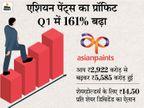 एशियन पेंट्स का प्रॉफिट जून तिमाही में 161% बढ़कर 570 करोड़ रुपए हुआ, रेवेन्यू भी 91% बढ़ा बिजनेस,Business - Money Bhaskar