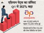 एशियन पेंट्स का प्रॉफिट जून तिमाही में 161% बढ़कर 570 करोड़ रुपए हुआ, रेवेन्यू भी 91% बढ़ा|बिजनेस,Business - Money Bhaskar