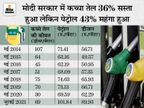 कच्चा तेल सस्ता, लेकिन नहीं कम हो रहे पेट्रोल-डीजल के दाम, मोदी सरकार ने 7 साल में नहीं दिया क्रूड में गिरावट का फायदा|बिजनेस,Business - Money Bhaskar
