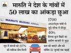 कंपनी ने रूरल मार्केट में 50 लाख की बिक्री का आंकड़ा छुआ, गांवों से जुड़े एरिया में उसके 1700 आउटलेट्स मौजूद|टेक & ऑटो,Tech & Auto - Money Bhaskar