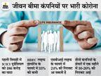 कोविड क्लेम में आई जबरदस्त तेजी, कंपनियों के फायदे पर हुआ इसका असर बिजनेस,Business - Money Bhaskar