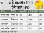 पिछले साल लिस्ट हुए अधिकतर IPO में निवेशकों को फायदा, निवेश का पैसा दोगुना से 7 गुना हुआ|बिजनेस,Business - Money Bhaskar
