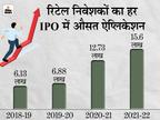 कोरोना के दौरान रिटेल निवेशकों ने शेयर बाजार में लगाया पैसा, दो साल में दोगुना बढ़ी ऐप्लिकेशन|बिजनेस,Business - Money Bhaskar
