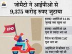 जोमैटो का शेयर 115 पर लिस्ट होकर 138 रुपए पर पहुंचा, एक लाख करोड़ रुपए से ज्यादा हुई मार्केट वैल्यू|बिजनेस,Business - Money Bhaskar