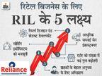 रिटेल कारोबार से जून तिमाही में कमाई 123% बढ़कर 962 करोड़ रुपए हुई, 123 नए स्टोर भी खोले|बिजनेस,Business - Money Bhaskar