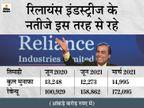रिटेल से रिलायंस की बंपर कमाई, जियो का मुनाफा 45% बढ़ा, कंपनी का रेवेन्यू 1.44 लाख करोड़ रुपए रहा|बिजनेस,Business - Money Bhaskar