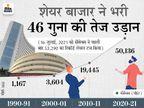 1991 से अब तक प्रति व्यक्ति आय 22 गुना बढ़ी, लेकिन रोजमर्रा की चीजें भी डेढ़ से 12.3 गुना तक महंगी|बिजनेस,Business - Money Bhaskar