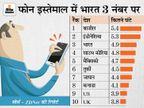 मोबाइल इस्तेमाल करने में भारत तीसरे नंबर पर, रोज 4 घंटे से ज्यादा समय बिता रहे हैं भारतीय|टेक & ऑटो,Tech & Auto - Money Bhaskar