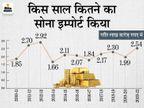 अप्रैल से जून के बीच 58 हजार करोड़ का सोना किया इम्पोर्ट, ये पिछले साल की समान अवधि की तुलना 10 गुना से भी ज्यादा|बिजनेस,Business - Money Bhaskar