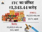 ITC का नेट प्रॉफिट 30.24% बढ़ा, सिगरेट से आय बढ़कर 5802.67 करोड़ रुपए रही|बिजनेस,Business - Money Bhaskar