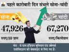 पिछले हफ्ते की गिरावट के बाद आज सोने-चांदी की चमक बढ़ी, साल के आखिर तक 53 हजार तक जा सकता है सोना|बिजनेस,Business - Money Bhaskar