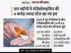 जरा-सी खराश को कोरोना समझकर एजिथ्रोमाइसिन खाने वालों के लिए खबर, इस दवा से कोविड मरीजों को कभी फायदा नहीं हुआ ज़रुरत की खबर,Zaroorat ki Khabar - Money Bhaskar