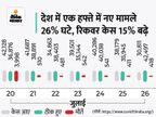 बीते दिन 29689 मरीज मिले, 42363 ठीक हुए और 415 की मौत; नए संक्रमितों का आंकड़ा पिछले 132 दिनों में सबसे कम देश,National - Money Bhaskar