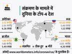 ब्रिटेन में संक्रमण से एक दिन में 131 लोगों की मौत, ये 17 मार्च के बाद सबसे ज्यादा|विदेश,International - Money Bhaskar